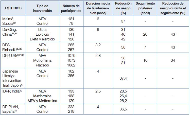 tabla de dieta de diabetes india