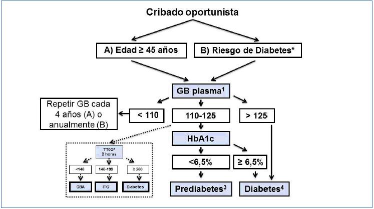 edad de detección de diabetes