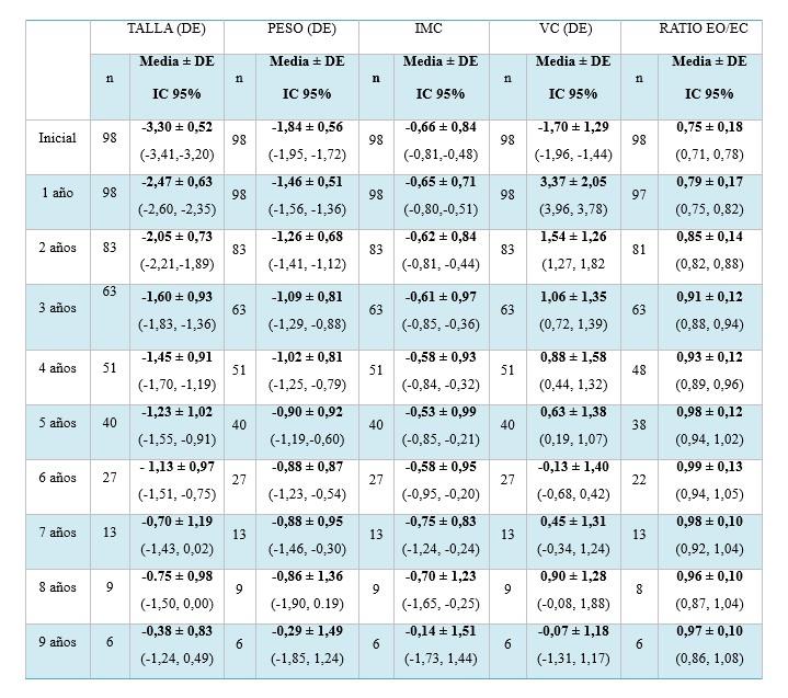 Tabla 1 Evolucion De La Media De Talla Peso Imc Vc Y Ratio Eo Ec En Los Pacientes Peg Tratados Con Hc A Lo Largo De Los Nueve Primeros Anos De Tratamiento De Desviacion Estandar Ec Edad Cronologica Eo Edad Osea Ic Intervalo De Confianza